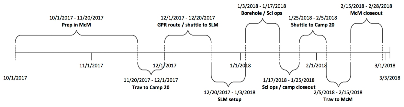 2017/18 Field Season Projected Schedule